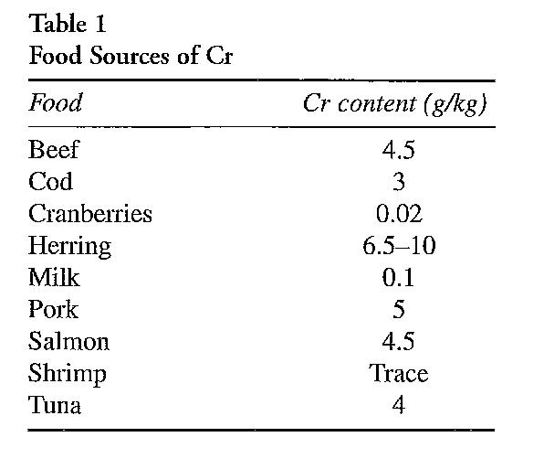 Lebensmittel Cr Gehalt