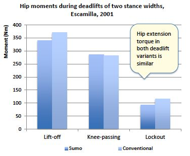Hip extensor demands from knee to lockout