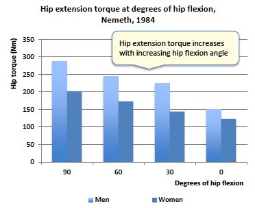 Hips stronger in flexion than extension