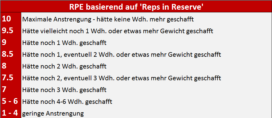 rpe-rir-deutsch
